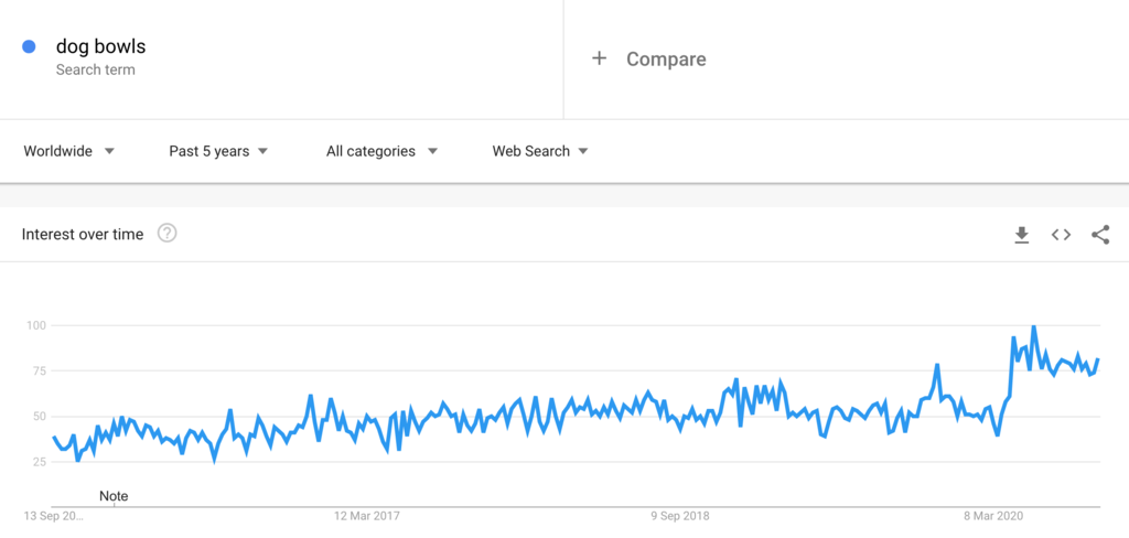 Google Trends Chart for Dog Bowls