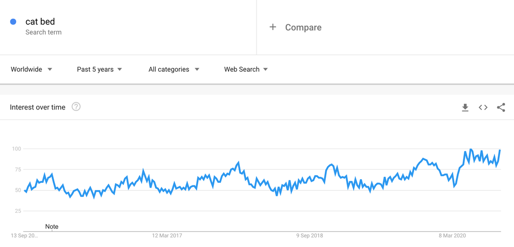 Google Trends Chart for Cat Beds