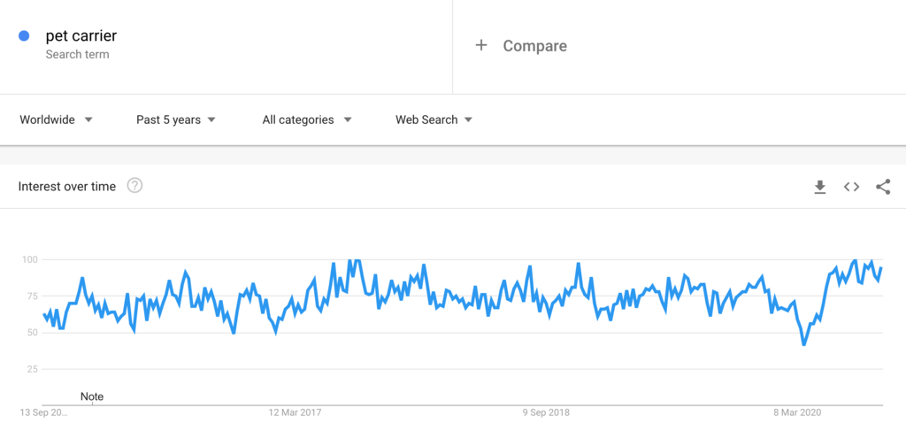 Google Trends Chart for Pet Carriers