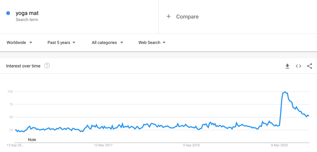 Google Trends Chart for Yoga Mats