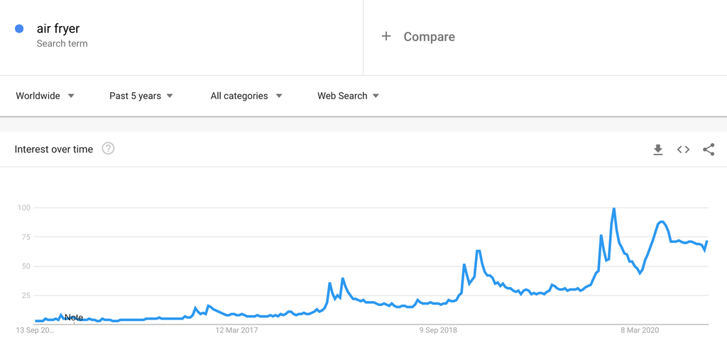 sGoogle Trends Chart for Air Fryers