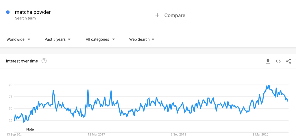 Google Trends Chart for Matcha Powder