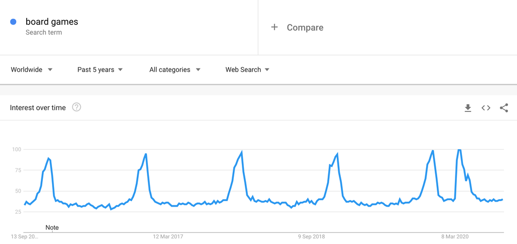 Google Trends Chart for Board Games