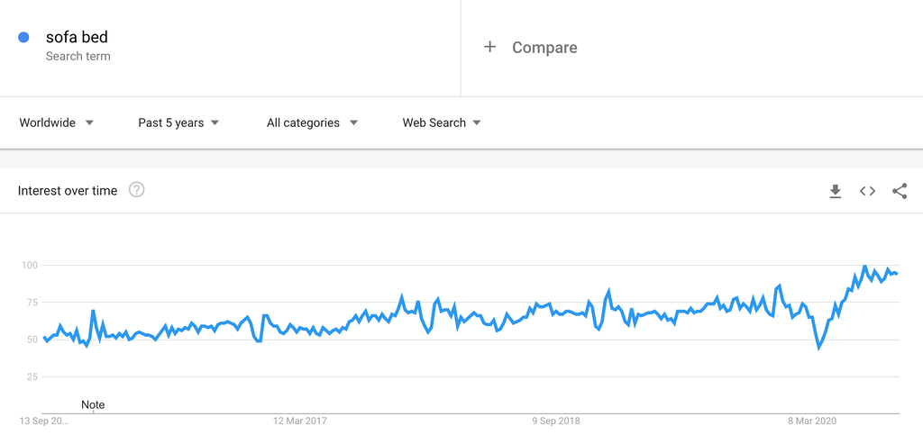 Google Trends Chart for Sofa Beds