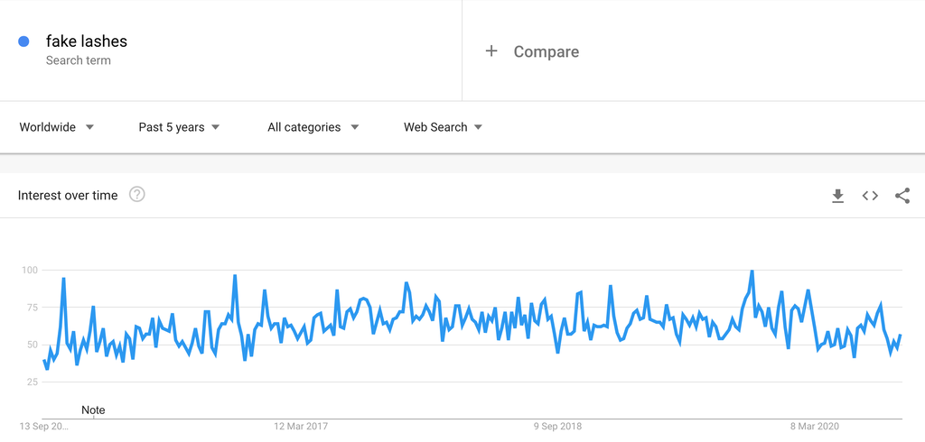 Google Trends Chart for Fake Lashes