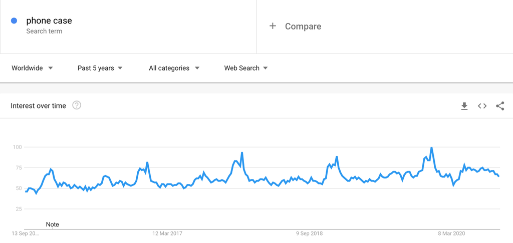 Google Trends Chart for Phone Cases