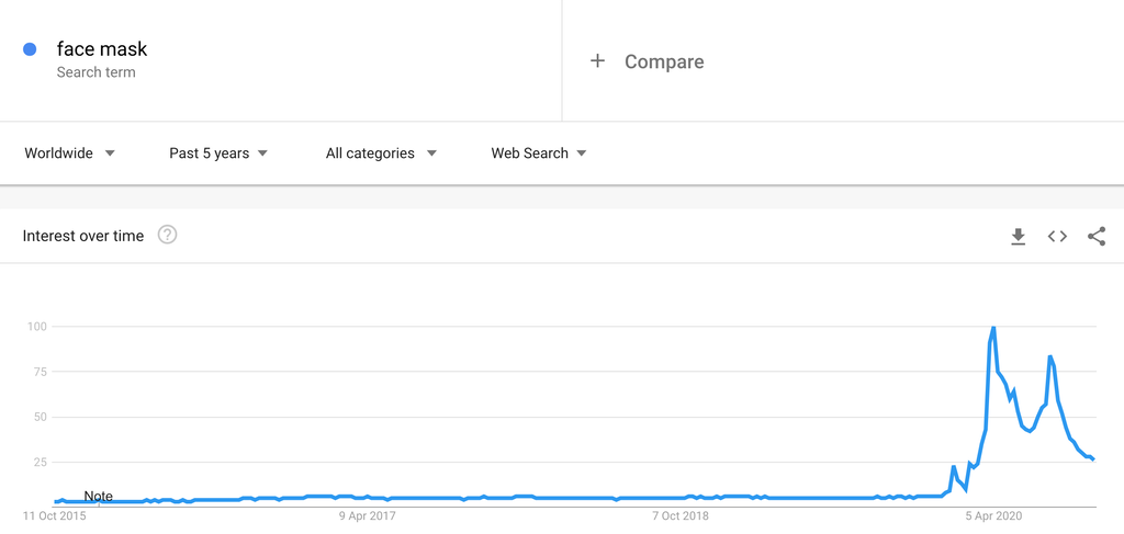 Google Trends Chart for Face Masks