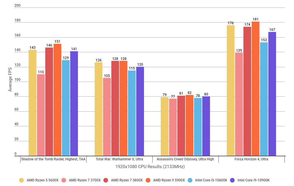 A graph showing how the Ryzen 7 5800X's gaming performance compares to their Intel rivals at 1920x1080 with RAM clocked at 2133MHz.