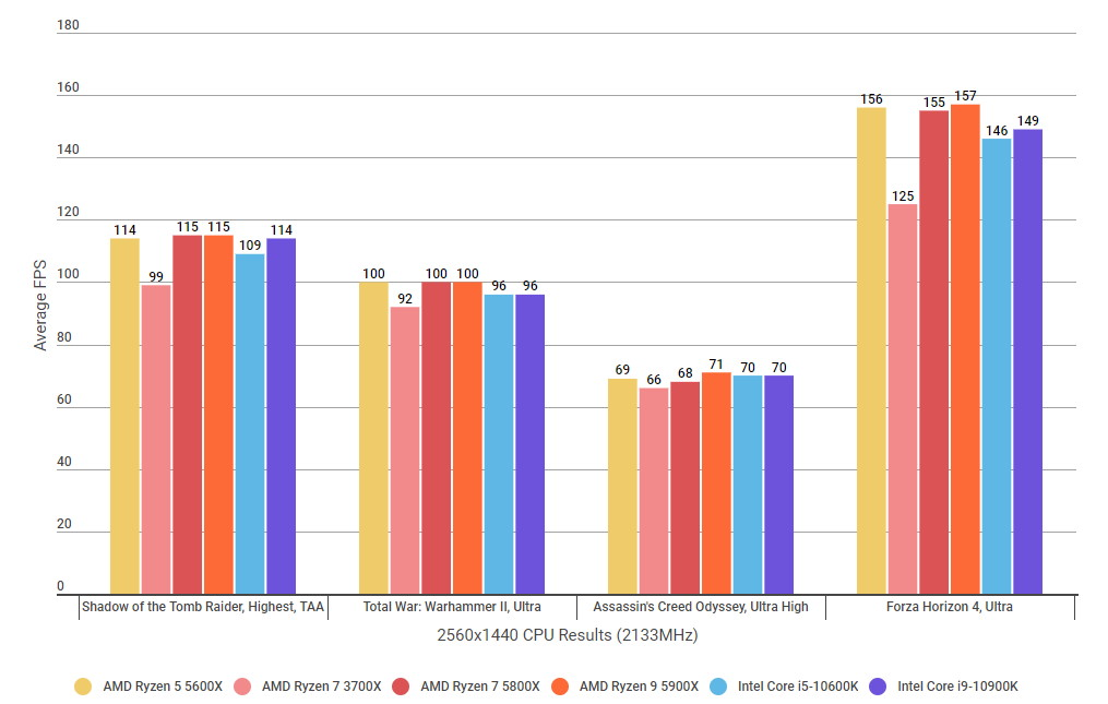 A graph showing how the Ryzen 7 5800X's gaming performance compares to their Intel rivals at 2560x1440 with RAM clocked at 2133MHz.