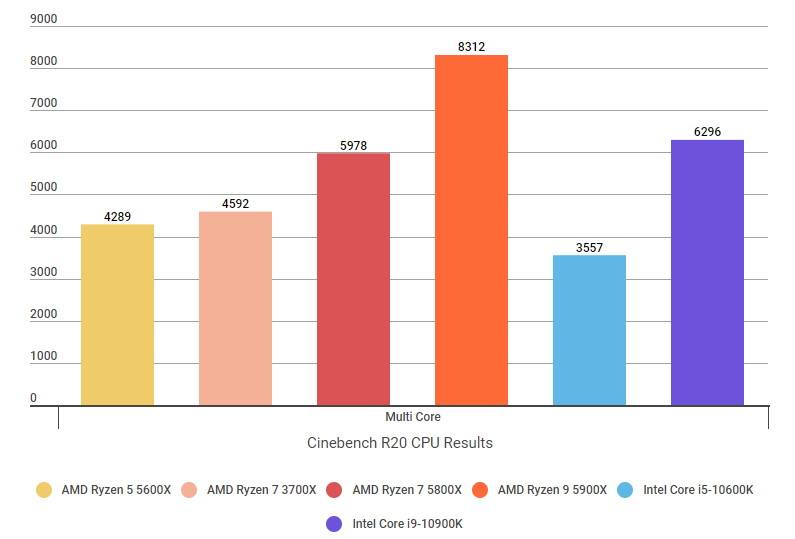 A graph showing the Ryzen 7 5800X's Cinebench R20 multicore core scores compared to their Intel rivals.
