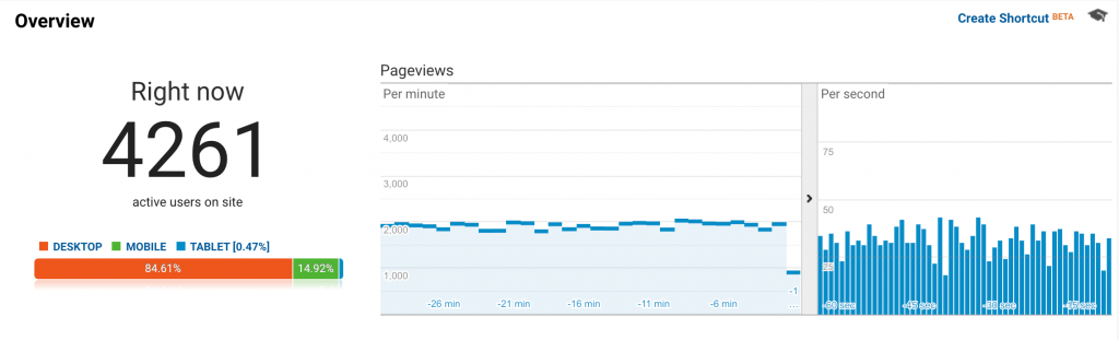 Google analytics real time report showing thousands of visitors